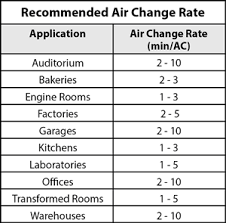 Air Change Rate.